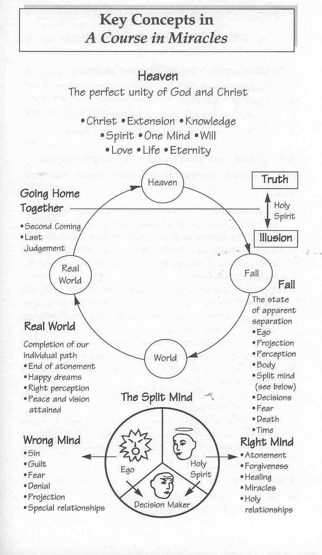 course key concepts